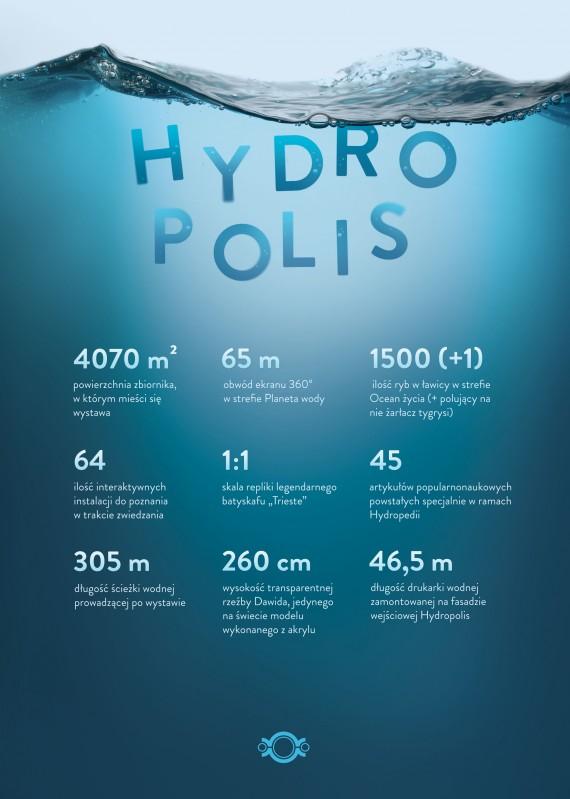 Hydropolis-nowa-turystyczna-atrakcja-Wroclawia-1